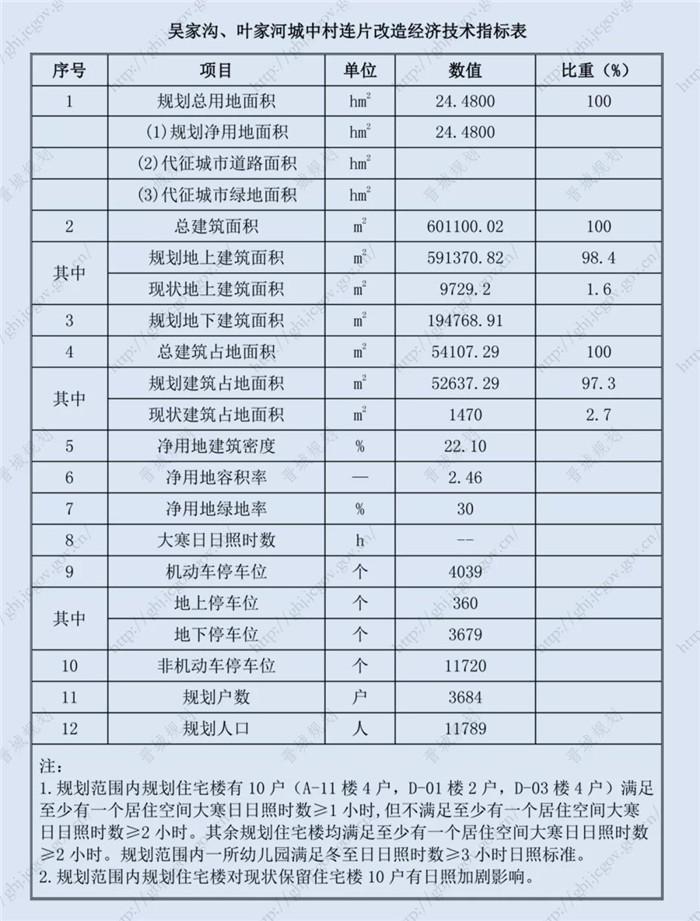 城区西上庄办事处吴家沟、叶家河村城中村连片改造_20190201103600.jpg
